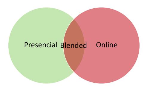 Qué es un curso blended