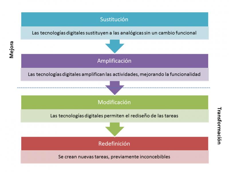 Modelo SAMR y cuatro ideas para aplicarlo en el aula