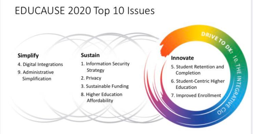 10 prioridades tecnológicas para las universidades en el 2020